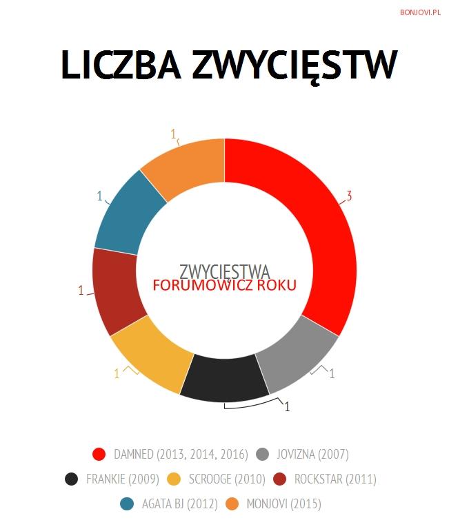 Forumowicz 04